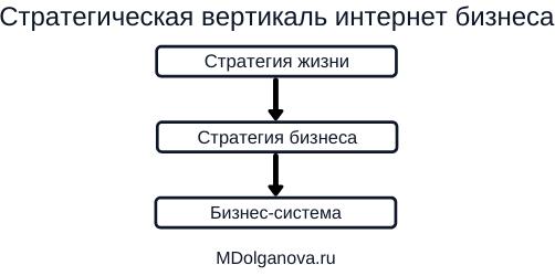 Стратегическая вертикаль