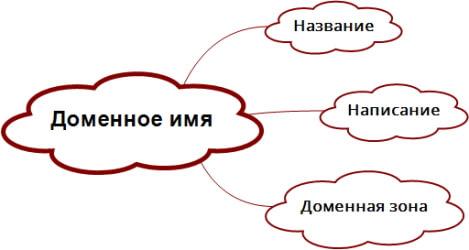 Выбор доменного имени. Как придумать и зарегистрировать домен