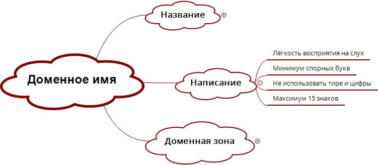 Написание домена